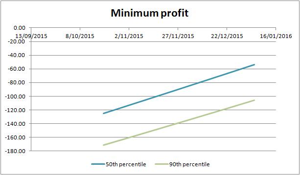 example of DD percentiles