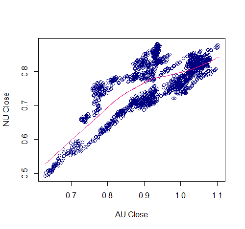 AU-NU Closing Price Scatterplot