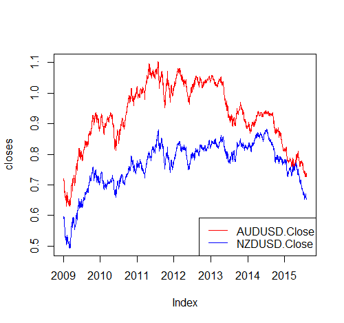 AUDUSD and NZDUSD Closing Prices