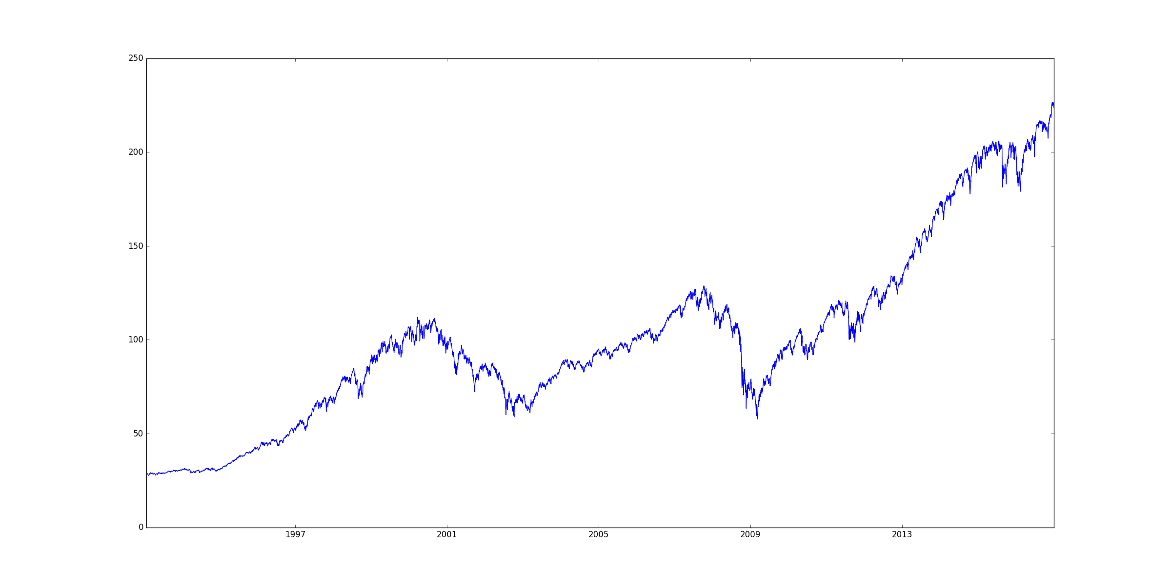 Calculating the Hurst Exponent for Algorithmic Trading