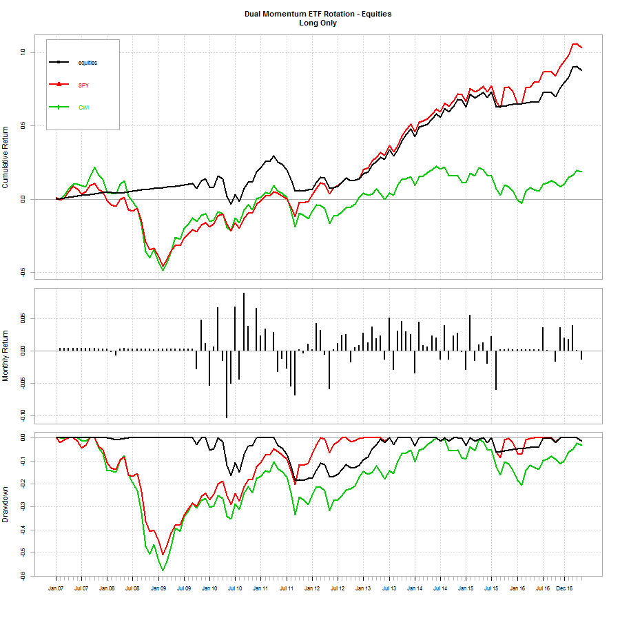 Dual Momentum Equities Module
