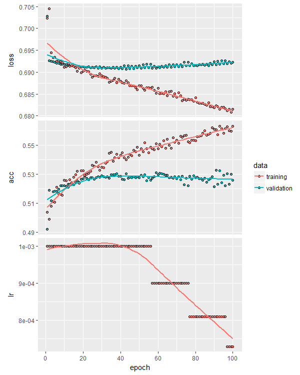 overfitting training curves