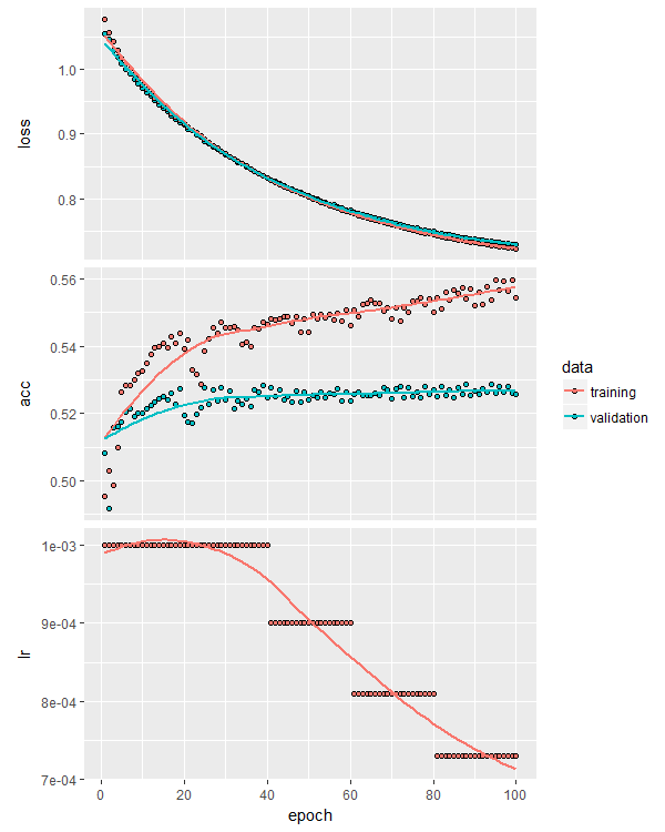 plotting the training curve gives us three plots - overfitting