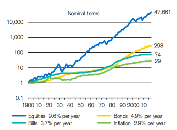 US stocks and Bonds over the decades - risk premia