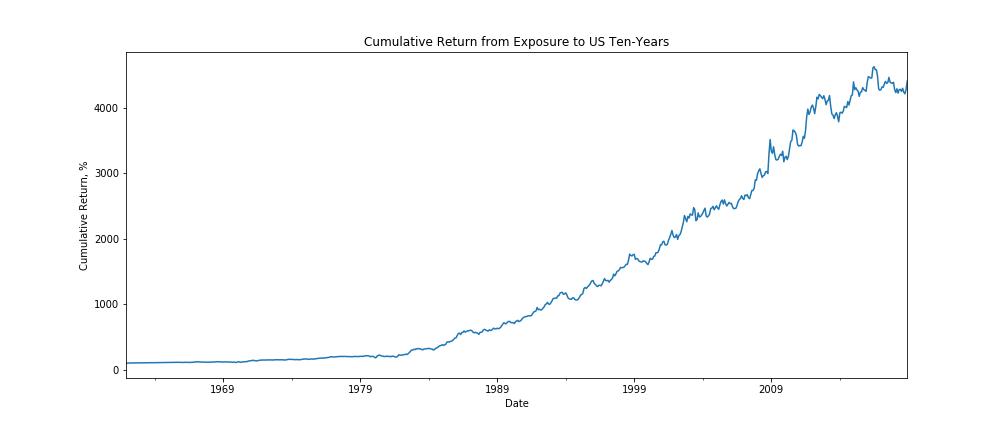cumulative us treasury bond return