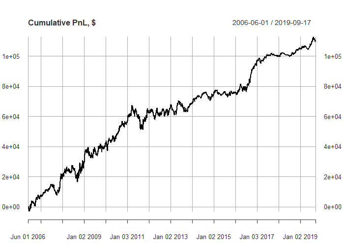 a more impressive, yet dubious, profit and loss - kalman filter example