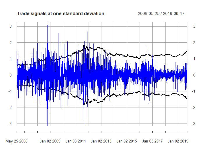 the trading signals at one standard deviation of the prediction error - kalman filter example