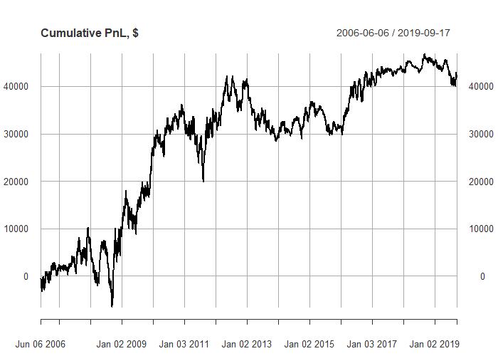 our cumulative profit and loss - kalman filter example