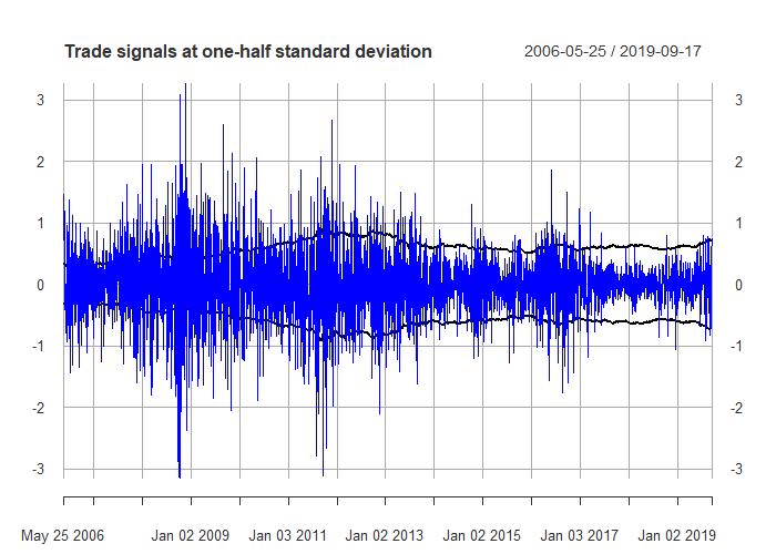 trade signals at one half standard deviation