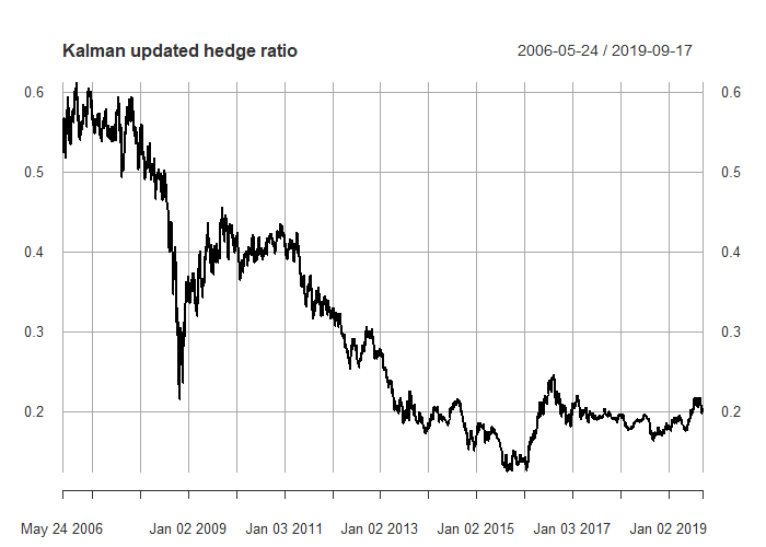 the resulting plot of the dynamic hedge ratio