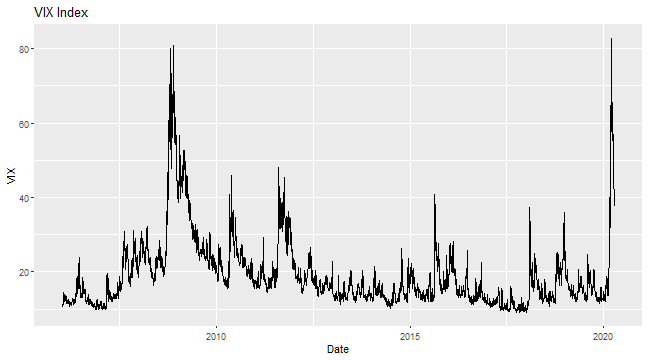 plot of chunk VIX