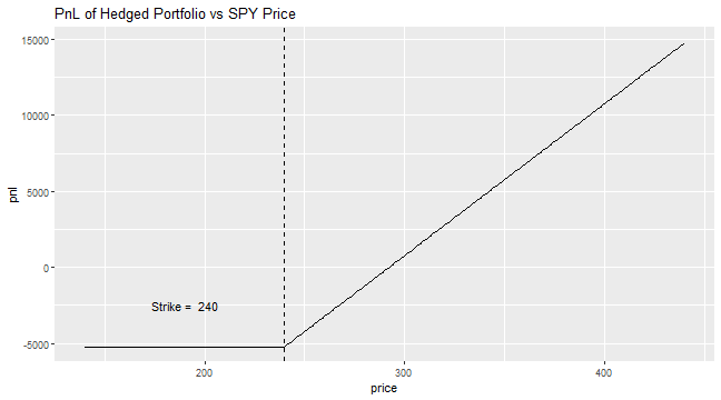 plot of chunk hedged_port_payoff