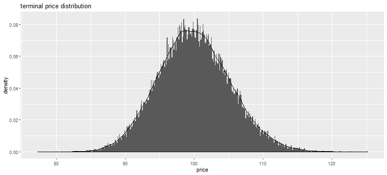 plot of chunk terminal_prices_distribution