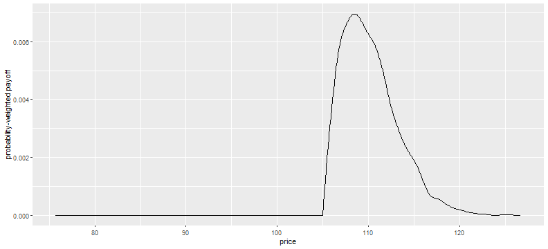 plot of chunk theoretical_payoff_plot