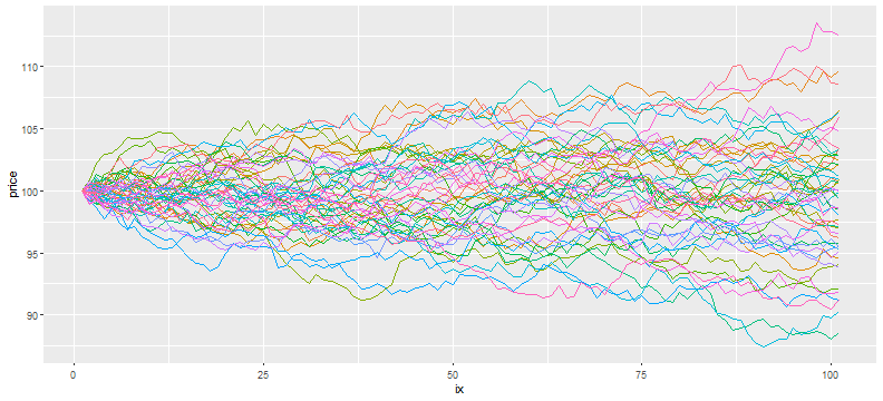 plot of chunk vec_sim