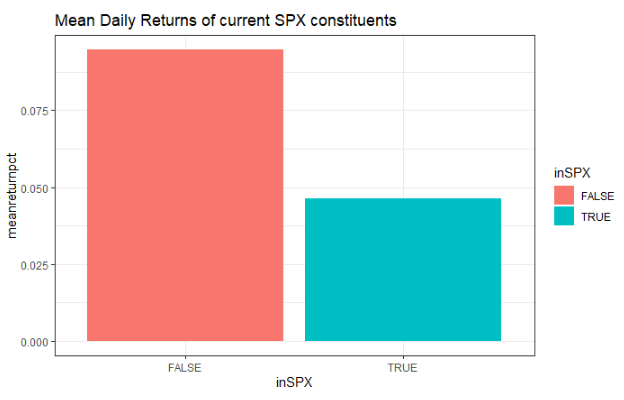 spx constituents historical mean return